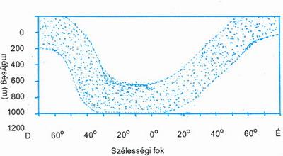 Az Eukrohnia hamata nyílféreg mélység szerinti megoszlása a csendes óceánban. Alvarano, 1965 nyomán
